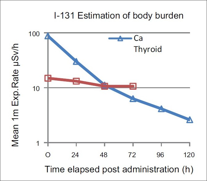 Figure 1 :Patterns of Clearance of body burden with administration of RA131I