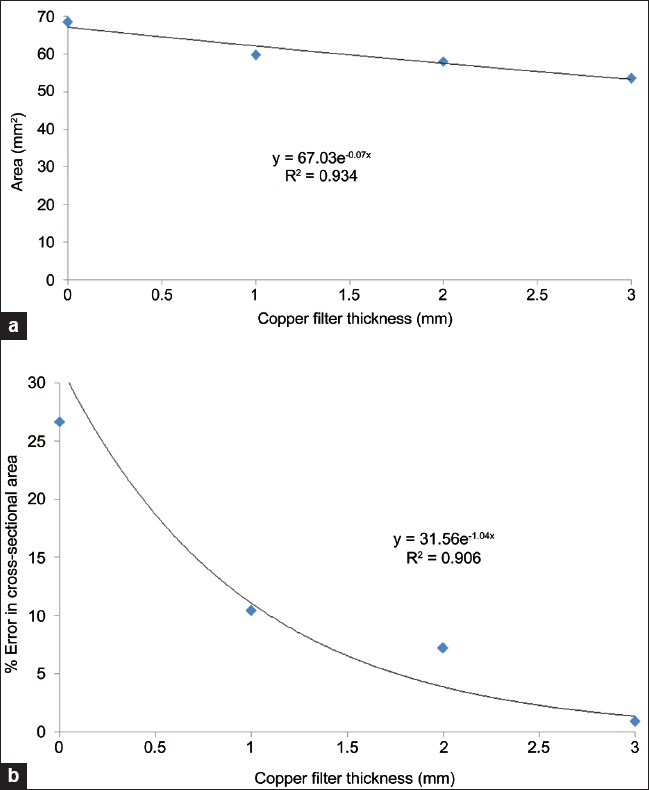Figure 13: (a) Estimated cross-sectional area of the cylindrical syringe versus additional copper filter thickness. (b) % error reduction in area estimation versus additional copper filter thickness