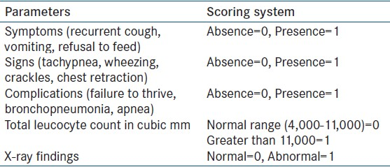 Table 1: Clinical scoring system