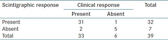Table 6: Comparison between clinical and scintigraphic response