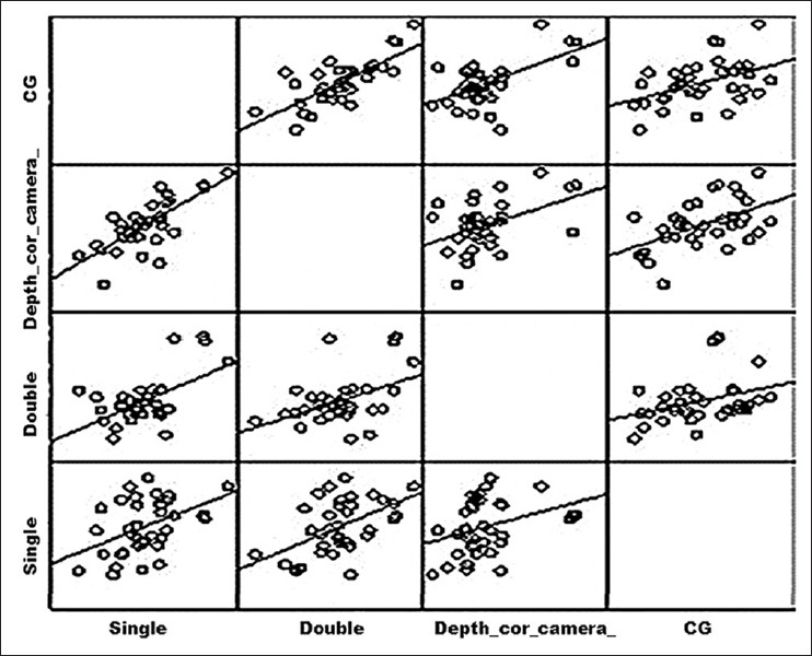 Comparison Of Glomerular Filtration Rate Measured By
