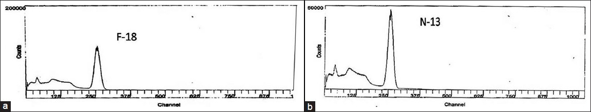 Figure 2: Spectra obtained by using MCA (a) F-18 FDG (b) N-13 NH3