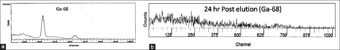 Figure 3: Spectra of Ga-68 obtained by using MCA (a) After elution, (b) 24 h after elution