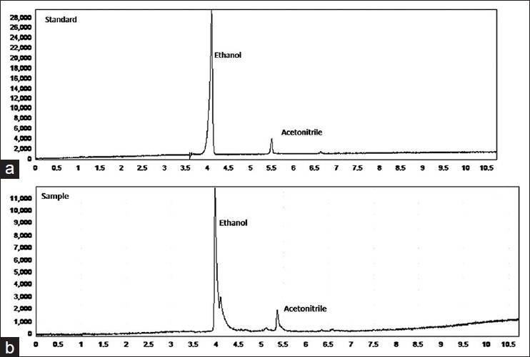 Figure 5: Gas chromatograms of (a) ethanol and acetonitrile standard and (b) fluorine-18 fluorodeoxyglucosesample