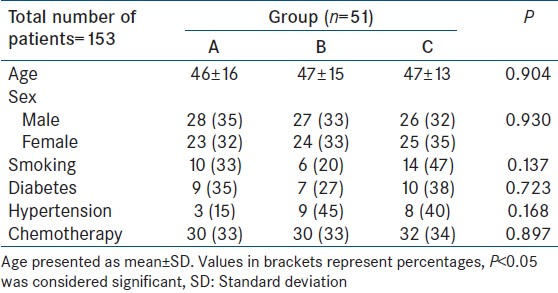 Table 1: Matching of confounding variables in three groups