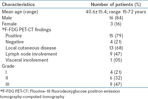 pet ct patient tracking Sensitive method for detecting, staging, and monitoring the effects of therapy for  many  fdg-pet/ct imaging in oncology patients may provide guidance for.