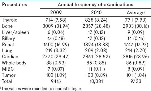 Table 2: Frequency and percentage of nuclear medicine examinations in 2009-2010<sup>a</sup>