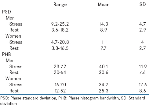 Table  1: Normal values of synchrony parameters on gated myocardial perfusion single-photon emission computed tomography