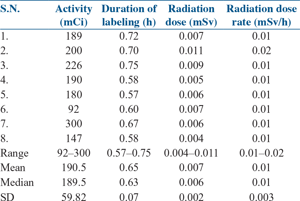 Table 3: Radiation exposure during the labeling of <sup>177</sup>Lu-PSMA-617
