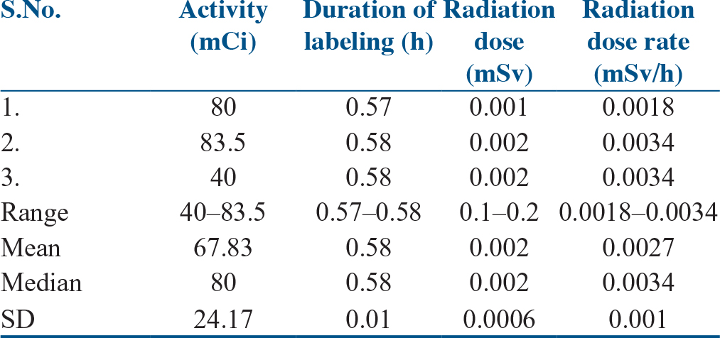 Table 4: Radiation exposure during the labeling of <sup>177</sup>Lu-EDTMPS