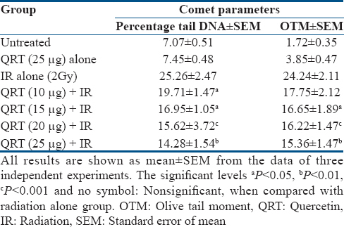 Table 7: Induction of DNA damage assessed by alkaline comet assay (percentage tail DNA and olive tail moment) in human lymphocytes treated with different concentrations of quercetin for 1 h before exposure to 2 Gy of gamma radiation