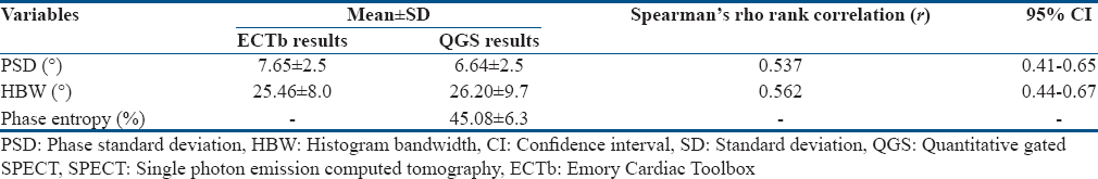 Table 2: Phase analysis result and correlation between two different software (Emory Cardiac Toolbox-SyncTool and quantitative gated single photon emission computed tomography)