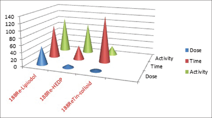 Figure 2: Comparison of activity handled, time utilized and the dose received by the radiopharmacist for different <sup>188</sup>Re-radiopharmaceuticals