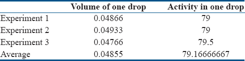 Table 5: Average value of volume and activity of a single drop