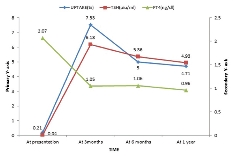 Figure 3: Graphic plot of thyroid function parameters