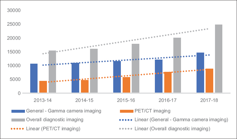Figure 1: Number of diagnostic studies performed annually from April, 2013 till March, 2018. Note that the General – Gamma camera imaging excludes cardiac imaging and gamma probe procedures which are included in the overall diagnostic imaging studies