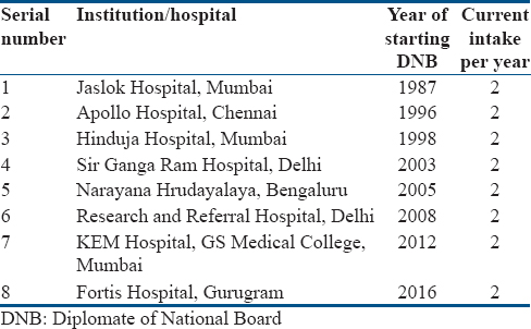 Table 2: List of institutions currently offering DNB residency program in nuclear medicine