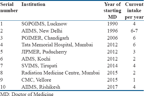 Table 3: List of institutions currently offering MD residency program in nuclear medicine