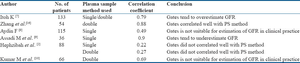 Table 1: Various studies showing correlation between GFR estimated by gates method and plasma sample method