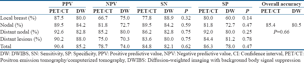 Table 4: Overall comparison between 18fluoro-2-deoxy-d-glucose positron emission tomography/computerized tomography and diffusion-weighted imaging with background body signal suppression for lesions detection of the involved sites