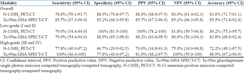 Table 2: Diagnostic performances of N-13 ammonia positron emission computed tomography-computed tomography and Tc-99m glucoheptonate single photon emission computed tomography-computed tomography