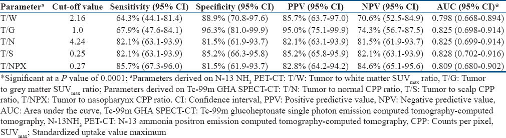 Table 4: ROC analysis cut-off values for semiquantitative parameters of N-13 ammonia positron emission computed tomography-computed tomography and Tc-99m glucoheptonate single photon emission computed tomography-computed tomography