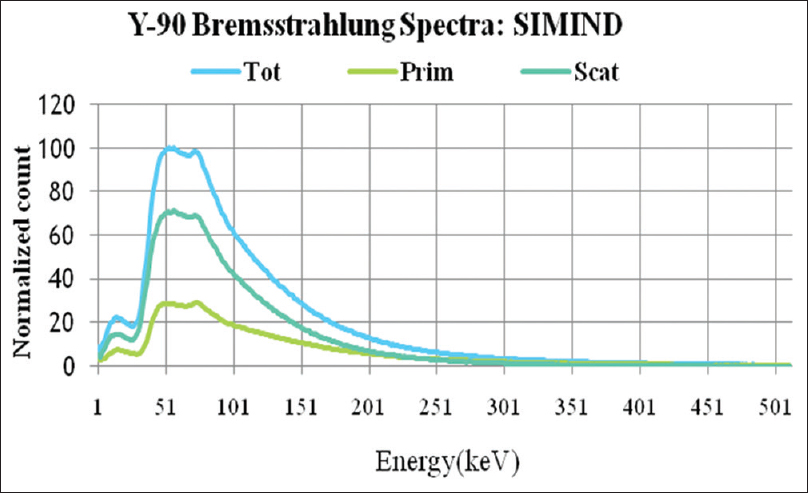 Figure 1: Monte Carlo simulated spectrum for yttrium-90