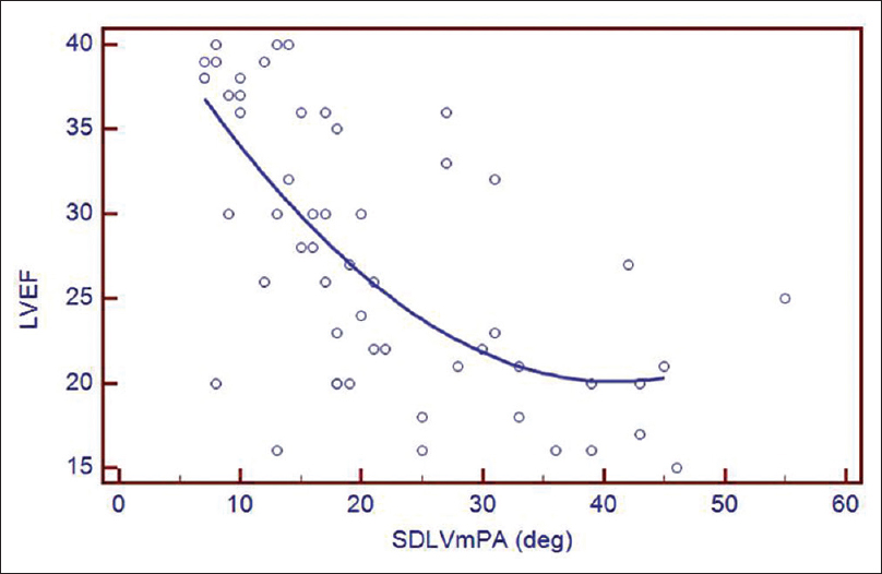 Figure 7: Scatter diagram showing negative correlation between intraleft ventricular mechanical dyssynchrony and left ventricular ejection fraction. SD LVmPA: Standard deviation of left ventricular mean phase angle, LVEF: Left ventricular ejection fraction