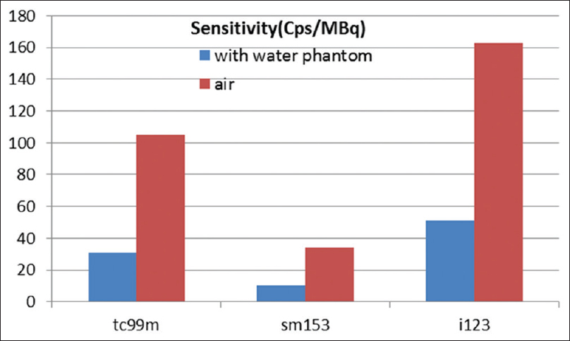 Figure 4: Sensitivity at the end of simulation