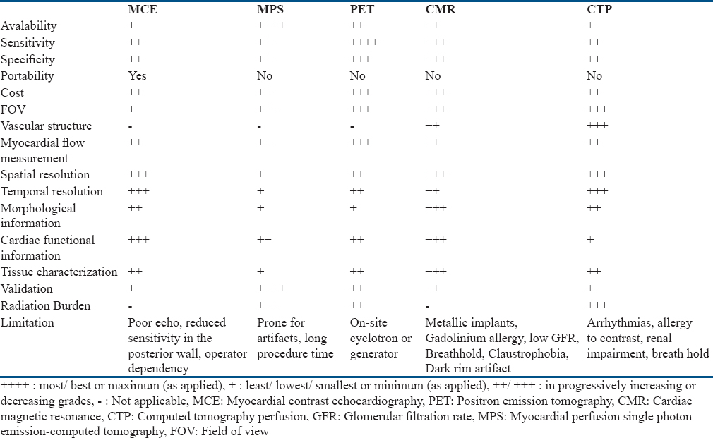 Table 1: Comparison of myocardial perfusion imaging by myocardial contrast echocardiography, myocardial perfusion scintigraphy, positron emission tomography, cardiac magnetic resonance, and computed tomography perfusion
