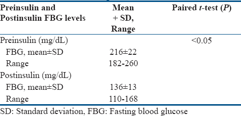 Table 5: Comparison of blood glucose levels preinsulin and postinsulin