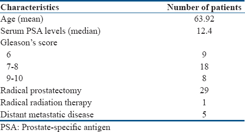 Table 1: Demographic characteristics of patients (<i>n</i>=35)