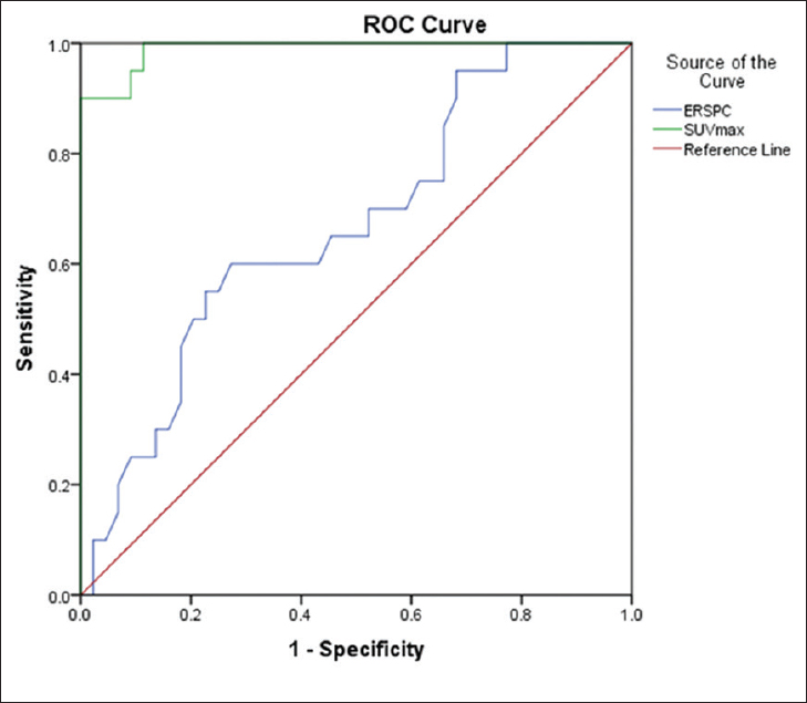 Figure 4: Receiver-operator characteristic curve of the European Randomized study for Screening of Prostate Cancer and maximum standardized uptake value for prediction of prostate cancer