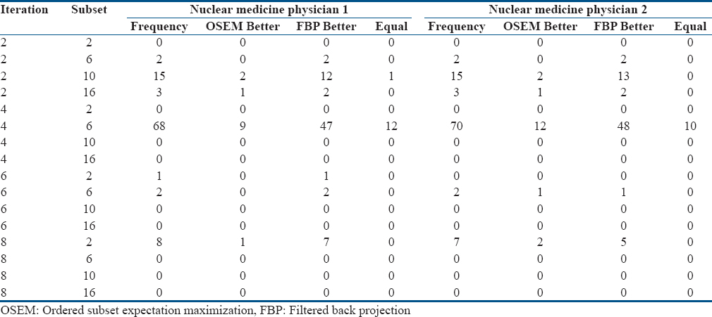 Table 3: Comparison of the iteration-subset combination with best image quality on ordered subset expectation maximization without postreconstruction filter and corresponding filtered back projection images for both the observers