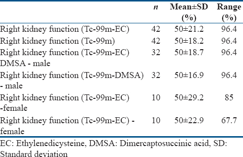 Table 1: Frequency table of ethylenedicysteine scintigraphy and dimercaptosuccinic acid scintigraphy showing number of patients, mean, standard deviation, and range of measurements